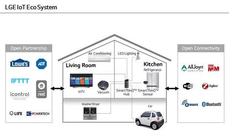 Intuitive Home Hubs
