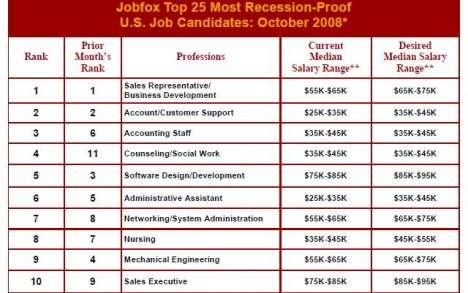 Recession-Proof Jobs