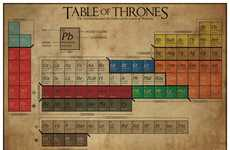Fantasy Periodic Tables