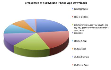 iPhone Milestones