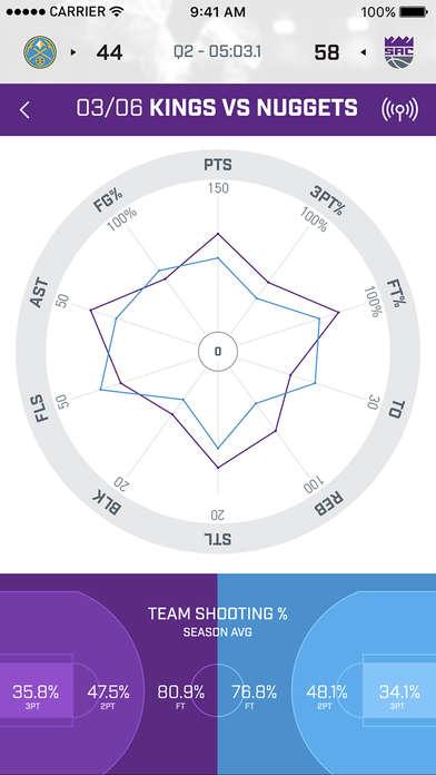 Comprehensive Basketball Apps