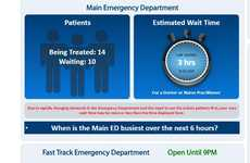 Emergency Room Wait Clocks - Sault Area Hospital's Wait Clock Estimates Emergency Room Wait Times