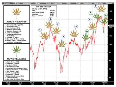 Cheech & Chong's Careers Are Sound Stock Market Indicators