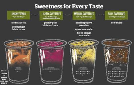Custom Sweetness Drinks - Panera Bread is Debuting a Line of Craft Beverages with Upfront Recipes