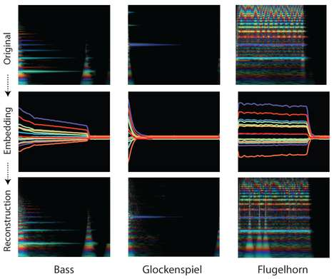 Novel Sound Synthesizers - Google's NSynth AI Creates Completely New Sounds