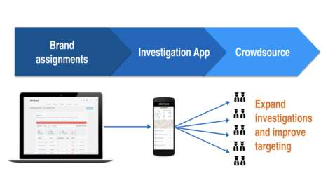 Fake Product Investigation Platforms
