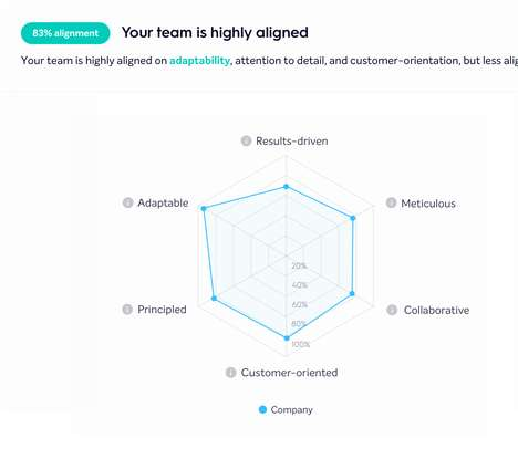 Analytical Office Culture Platforms
