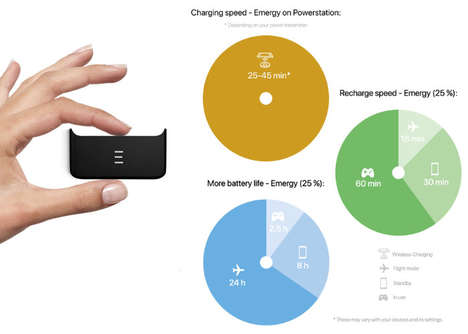 Wireless Magnetic Smartphone Chargers - The 'Emergy' Wireless Power Bank Connects with a Snap