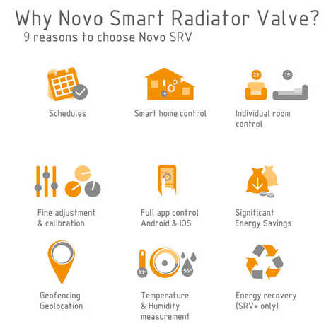 Energy-Saving Heater Valves - The 'Novo' Smart Radiator Valve Offers Enhanced Control Over Heating