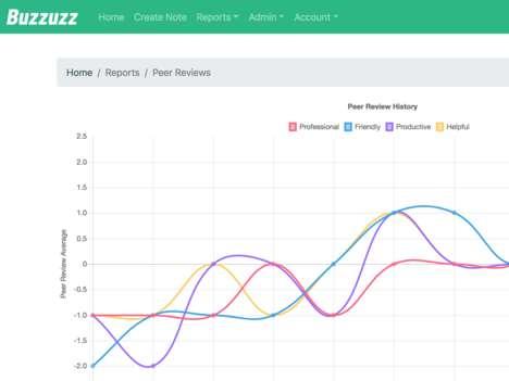 Continuous Team Review Platforms