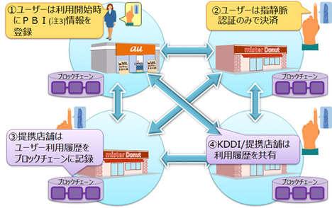 Biometric Blockchain Coupons