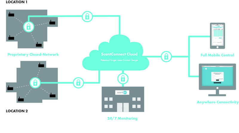 Scent Management Platforms