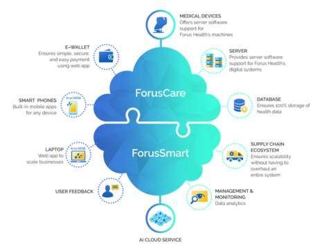 Collaborative Digital Healthcare Platforms