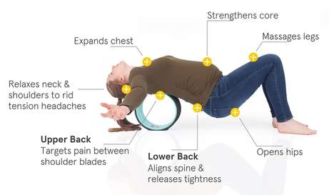 Core-Strengthening Pain Devices