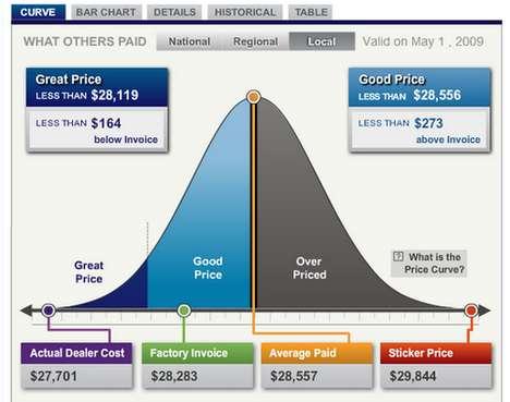 Anti Rip-Off Car Pricing