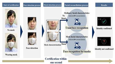 Mask-Wearing Facial Recognition