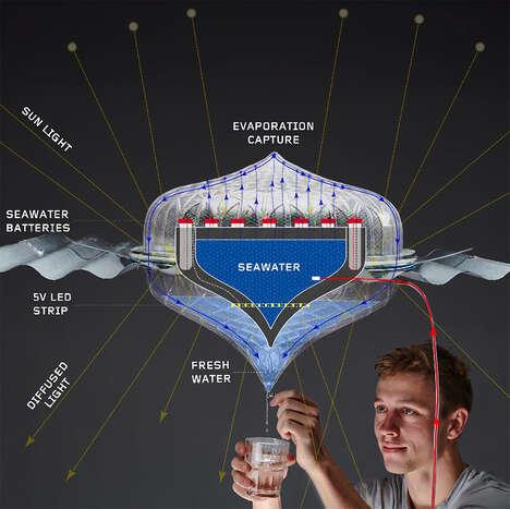 Dual-Purpose Desalination Systems