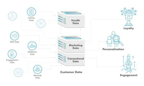 Consumer-Focused Programming Interfaces