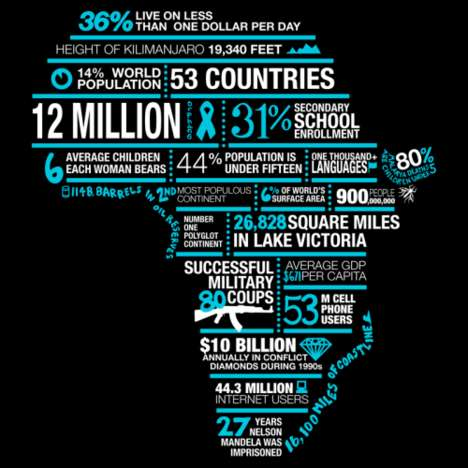 Explaining Africa Apparel