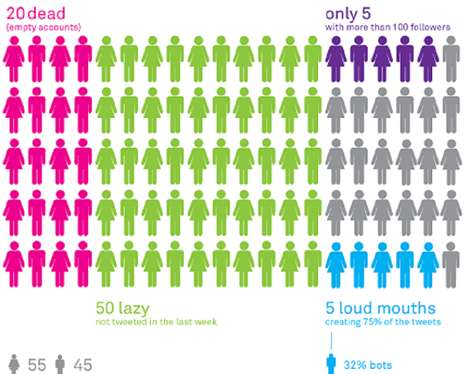 Social Media Stat Visuals