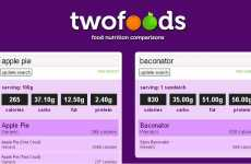 Technological Dieting - Twofoods Compares and Counts Calories in a Ridiculously Easy-to-Use Manner