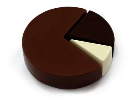 Mary and Matt's Chocolate Pie Chart is 100% Yummy