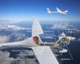 Eco-Friendly Air Travel