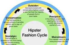 Hipster Style Graphs