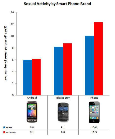 Libido-Predicting Phones - iPhone Users Have Twice as Much Sex as Android Users