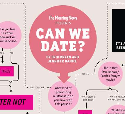 Romantic Flow Charts - The 'Can We Date?' Infograph Gives Insight On Dating Decorum