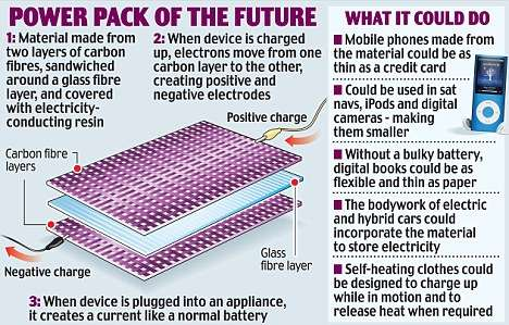 Car Bodies as Batteries