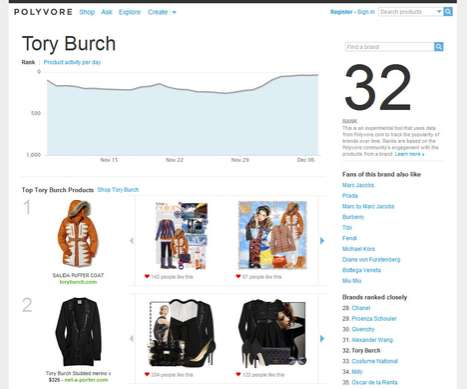 Fashion Trend Predictors - Polyvore Online Styling Community Releases an Analytics Dashboard