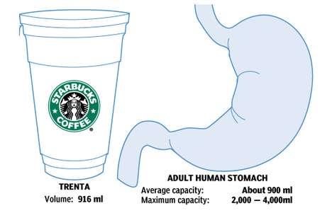 Supersizing Caffeine Quotas