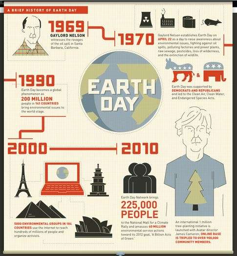 Eco Friendly Activity Charts A Brief History Of Earth