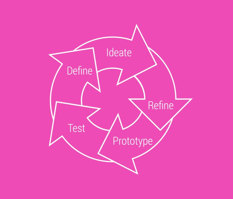Adaptive Innovation Webinar