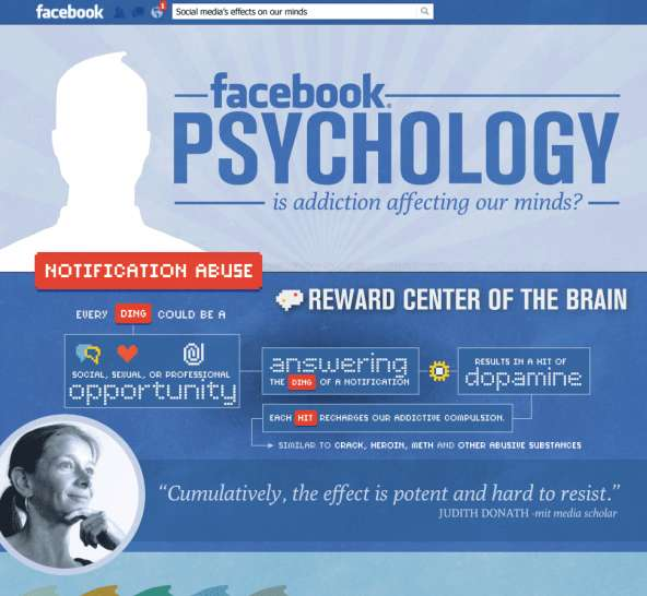 Psychological Social Media Infographics