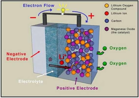 Air-Powered Batteries