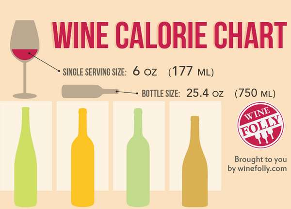 Vino Calorie Guides Alcohol Nutrition Facts