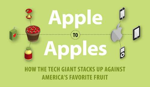 Fruit vs. Technology Graphs