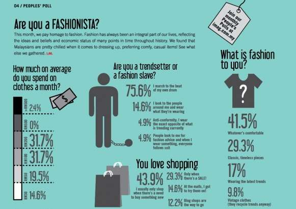 Fashionable Influence Polls