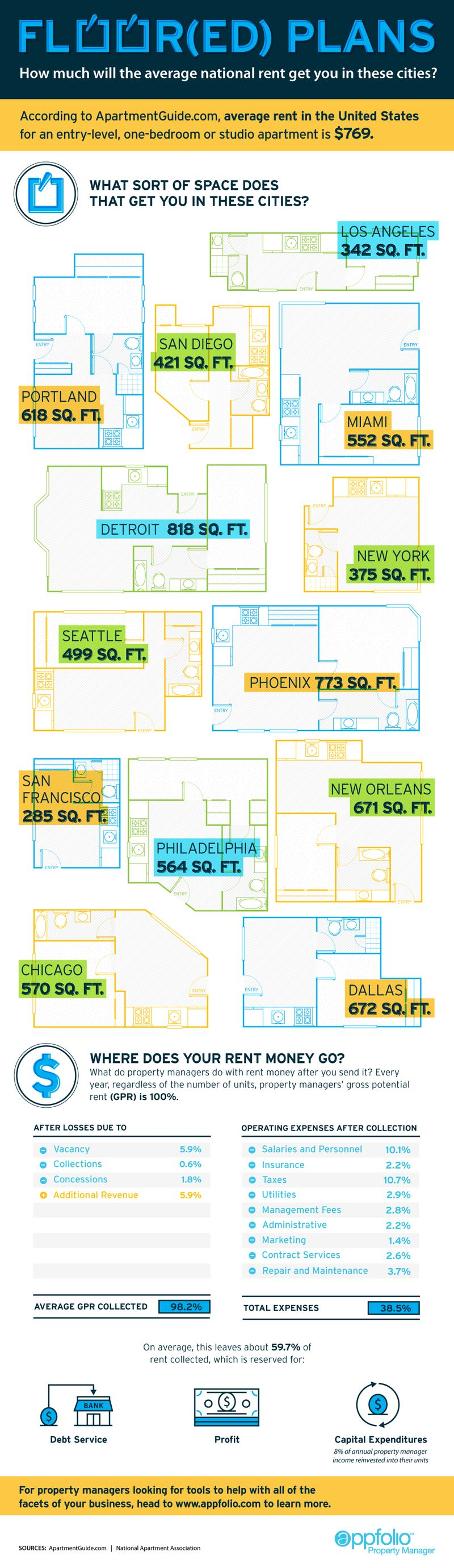 Average Apartment Charts