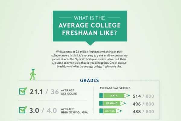 Average College Freshman Infographics