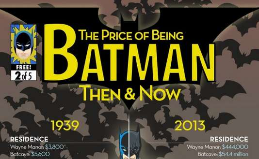 Comparable Batman Lifestyle Infographics