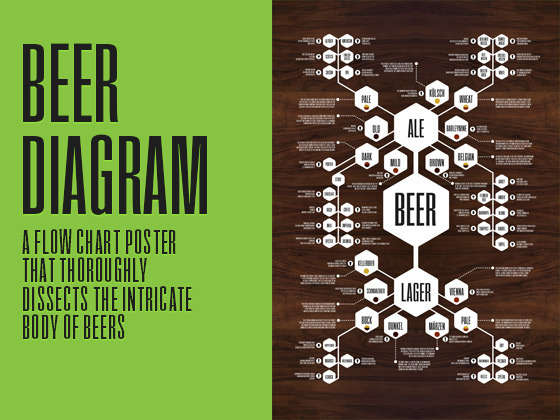 Beer Guide Diagrams