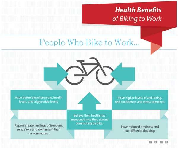 Beneficial Biking Stats