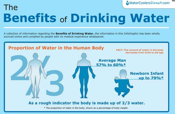 h2o consumption graphics benefits of drinking water