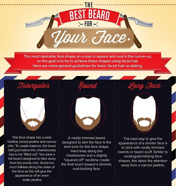 Shape-Based Beard Guides
