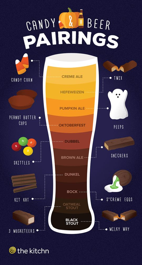 Alcoholic Candy Combination Charts