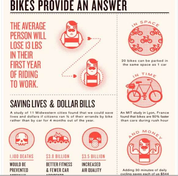 Two-Wheeled Commuting Charts