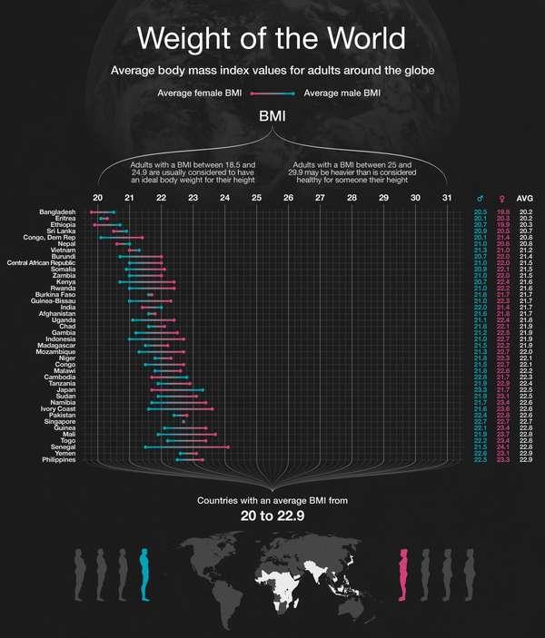 Worldwide Weight Group Graphs  bmi chart